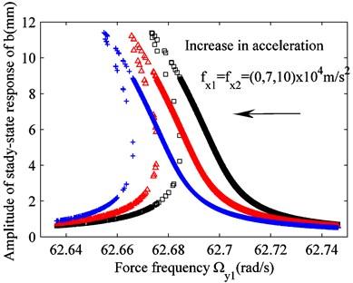 Effect of varying excitation fx1(fx2) on raft frame vibration b
