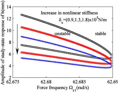 Effect of varying stiffness and damping parameters on the unstable region of solution