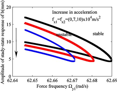 Effect of varying excitation fx1(fx2) on the unstable region of solution