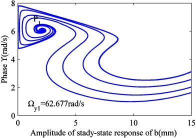 Variation in the stability of solution at different excitation frequencies