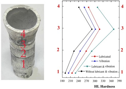 Hardness distribution of the Fe powder beds after extrusion in the tube under different conditions