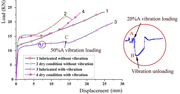 Load-stroke curves of the tubes filled with ferric powders under various extrusion conditions