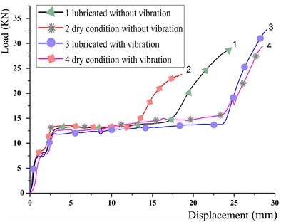 Load-stroke curves of the steel-ball filled tubes under various extrusion conditions