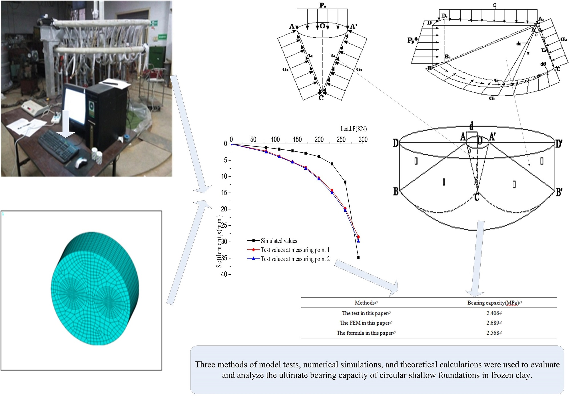 Ultimate bearing capacity of circular shallow foundations in frozen clay