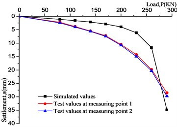 Comparison between simulation values and model test values
