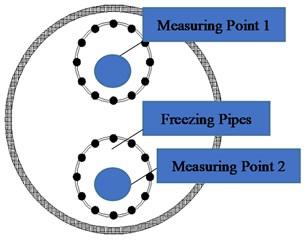 Layout of freezing tubes