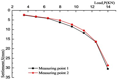 P-S curve of conventional clay