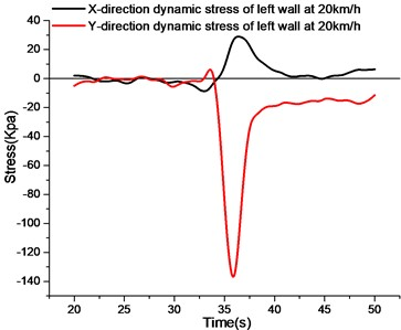 The stress curve of right wall under different speed