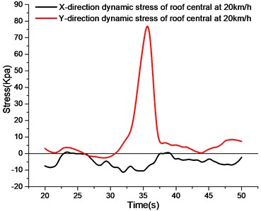 The stress curve of roof under different speed
