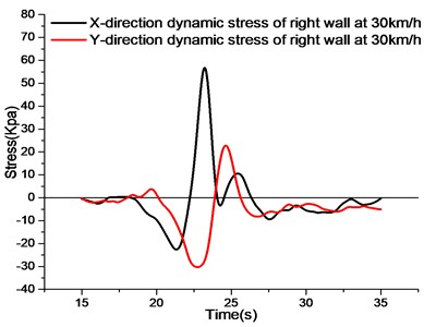 The stress curve of right wall on the condition two of different speed