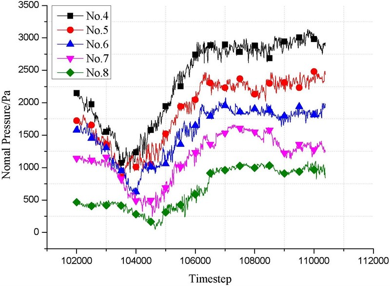Dynamic simulation analysis of elastic overpressure fluctuation on silo wall for the arch action