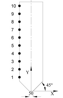 The distribution of the monitoring points on silo wall