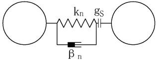 Linear contact model: a) tangential contact model, b) normal contact model