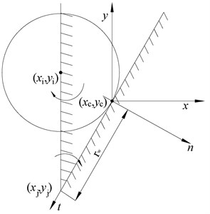 Contact between particle and wall