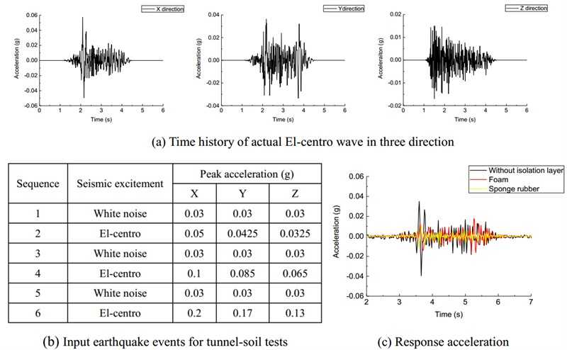 Damping effects of different shock absorbing materials for tunnel under seismic loadings