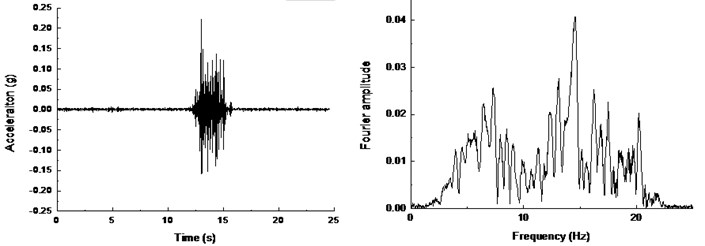 Time history and frequency content of soil surface: a) A18, b) A19, c) A20