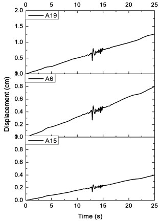 Displacement time history along the soil depth: a) in x direction, b) in y direction