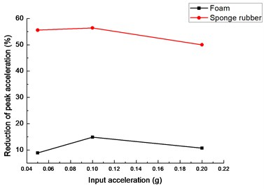 Peak acceleration reduction of tunnel with  different isolation layers: a) tunnel bottom, b) tunnel crown