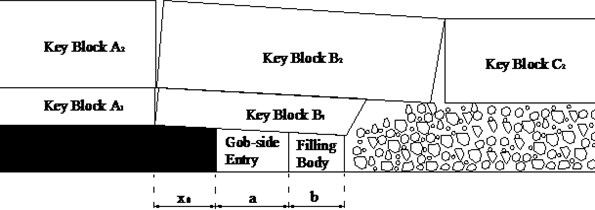 The surrounding rock structure model of the gob-side entry retaining