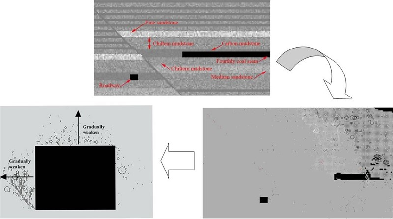 Analyzing dynamic disturbance fragmentation mechanism of surrounding rock in roadway roof