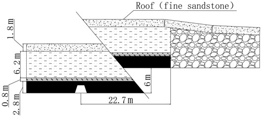 Positional relationship between mining roadway and fault and adjacent working face
