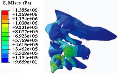 The stress distribution nephogram