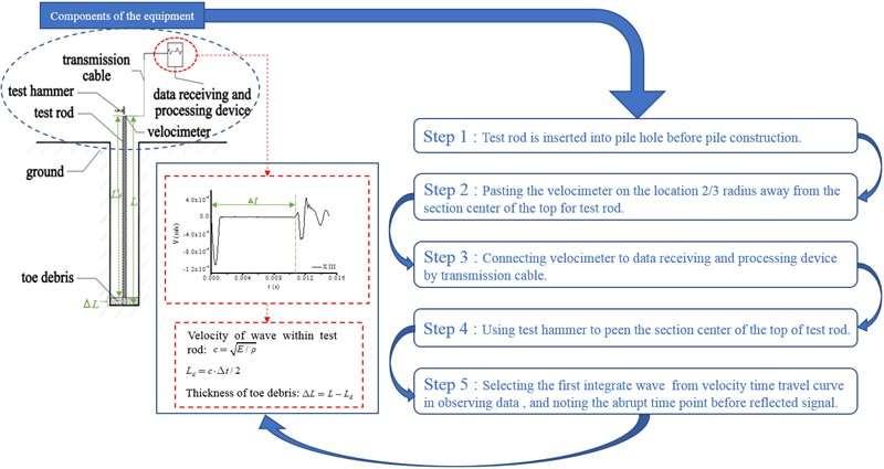 A novel measurement method of toe debris thickness for bored piles based on one-dimensional wave theory