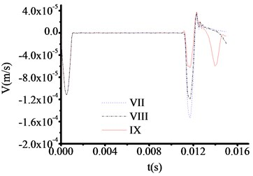 The velocity time travel curve of test rod made by concrete (Thickness = 30 cm)