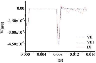 The velocity time travel curve of test rod made by carbon steel (Thickness = 30 cm)