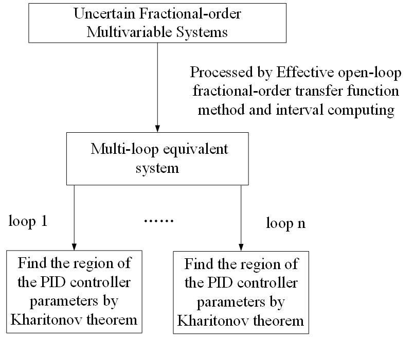 Graphical PID tuning method for uncertain fractional-order multivariable systems
