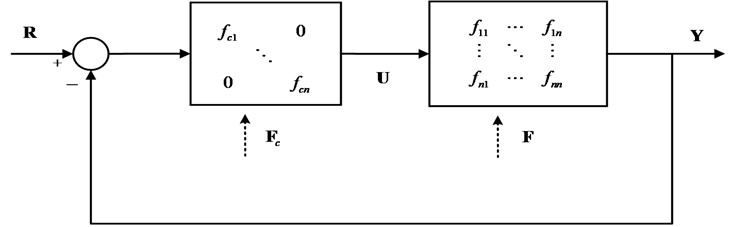 Closed-loop of the parameter uncertain fractional-order multivariable system