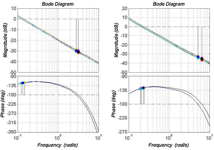 Bode plot of the controller A1 and A2