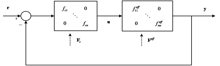 The closed-loop of multivariable system after FO-EOTF