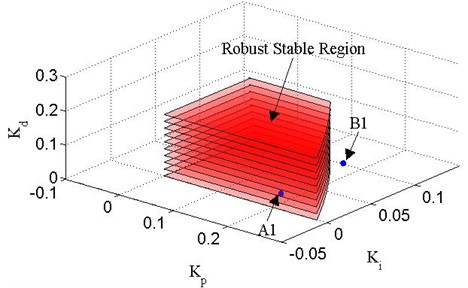 Robust stable boundary lines of Δ1