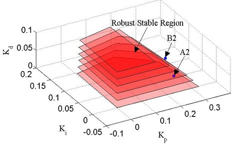 Robust stable boundary lines of Δ2