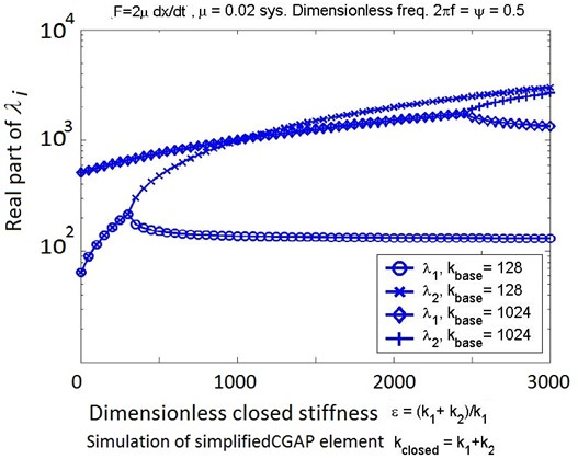 Real parts of the eigenvalues for the dimensionless DE show why higher-energy  antisymmetric modes are less likely to be excited. Above a kcrit the symmetric (lower frequency  branch) and antisymmetric (higher frequency branch) modes [29, p.167] for this  two DOF problem break out into modes of well separated energy