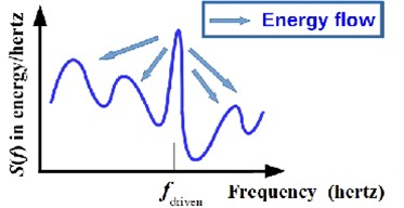 Vibrational strain-energy from different components transfers from a driven mode, the indicated most powerful response, to lower energy modes at different frequencies. For example, the nonlinearity of all common, practical fasteners (bolted and riveted joints) allows energy transfer. In this notional case, a high-Q response at the driving frequency bleeds energy into other modes through friction or contact, a nonlinear process. If the response at the driving frequency, fdriven, has a wider full width at half height, then energy would transfer faster for nonlinear systems. Some energy would then also transfer for linear systems as well, more so modes with a smaller frequency difference Δf=|fi-fdriven|