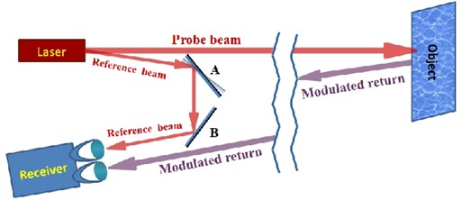 Coherent radiance undergoes a spatially harmonic phase modulation as a function of the probe  beam location due to target vehicle surface skin structural vibration. The Object modulates radiance from the outbound probe beam at a distance of up to several kilometers while the receiver system keeps track  of the phase of this exitance using the reference beam from articulating beam-splitter A and return  mirror B, and appropriate delays (delay fiber or other systems not shown) where appropriate