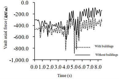 Time-history curve of the axial force at the crown of station in Grade III surrounding rock