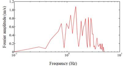 Selected seismic wave characteristics