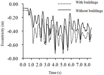 Time-history curve of eccentricity of metro station vault