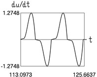 Dynamics in steady state regime (narrow transition region)