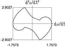Dynamics in steady state regime (wide transition region)