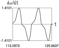 Dynamics in steady state regime (transition region of medium width)