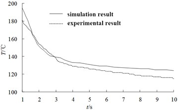 Comparison of simulation results and test results