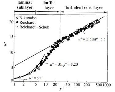 The distribution of the boundary layer