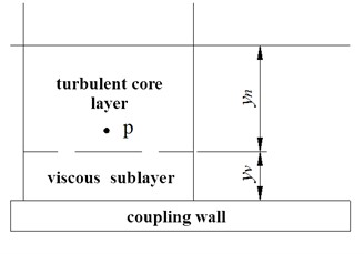 Sublayer structure under wall function