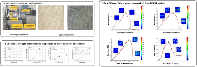 Strength characteristics and failure behavior of ubiquitous-joint rock-like specimens under compressive-shear stress: experimental study and digital speckle correlation method