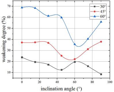 Weakening degree of shear strength of multiple-joint specimens
