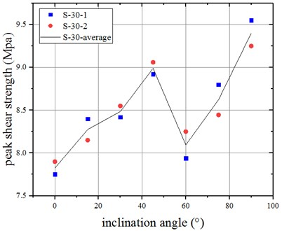 Peak shear strength curve of  jointed specimens when β= 30°